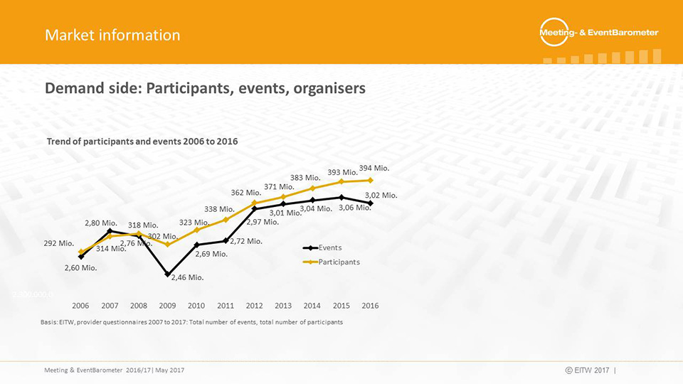 Meeting & EventBarometer Germany 2016/17 Participants and Events